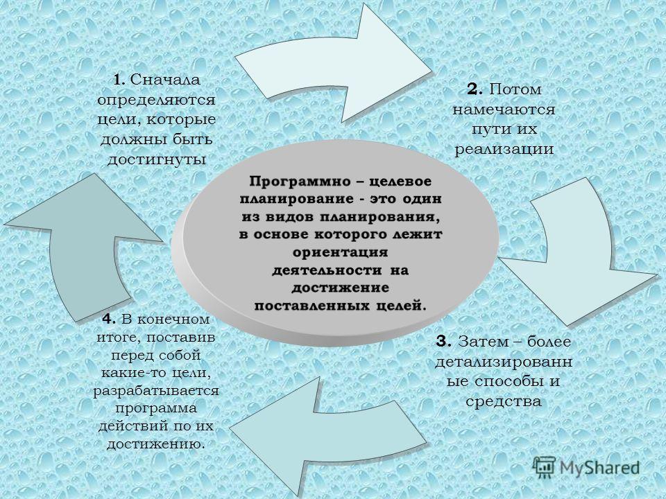 Программно – целевое планирование - это один из видов планирования, в основе которого лежит ориентация деятельности на достижение поставленных целей.