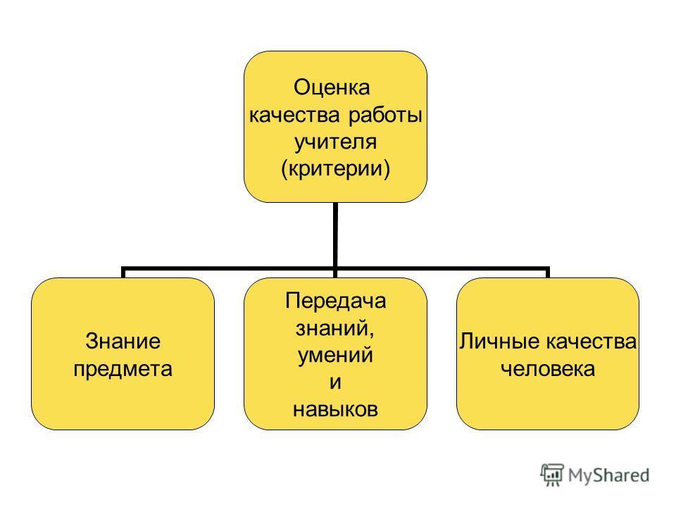 Оценка качества работы учителя (критерии) Знание предмета Передача знаний, умений и навыков Личные качества человека