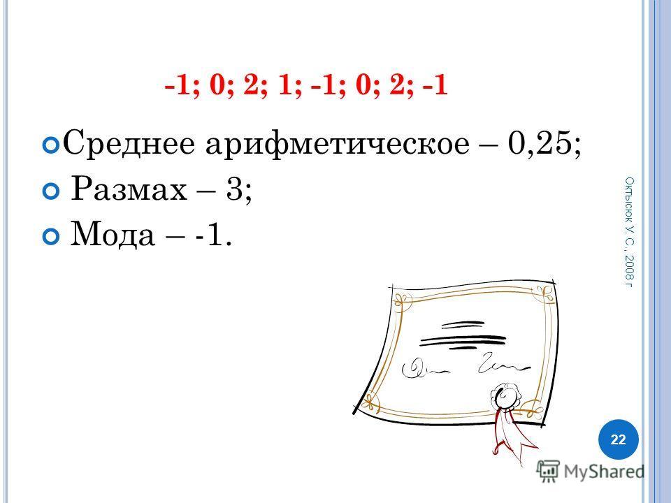 12,5; 12; 12; 12,5; 13; 12,5; 13 Среднее арифметическое – 12,5; Размах – 1; Мода – 12,5. 21 Октысюк У. С., 2008 г