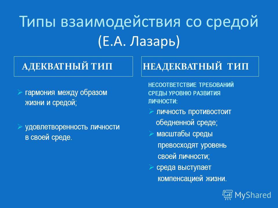 Типы взаимодействия со средой (Е.А. Лазарь) АДЕКВАТНЫЙ ТИП НЕАДЕКВАТНЫЙ ТИП гармония между образом жизни и средой; удовлетворенность личности в своей среде. НЕСООТВЕТСТВИЕ ТРЕБОВАНИЙ СРЕДЫ УРОВНЮ РАЗВИТИЯ ЛИЧНОСТИ: личность противостоит обедненной ср
