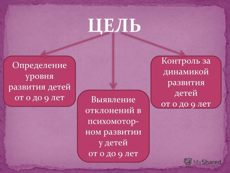ЦЕЛЬ Определение уровня развития детей от 0 до 9 лет Контроль за динамикой развития детей от 0 до 9 лет Выявление отклонений в психомотор- ном развитии у детей от 0 до 9 лет