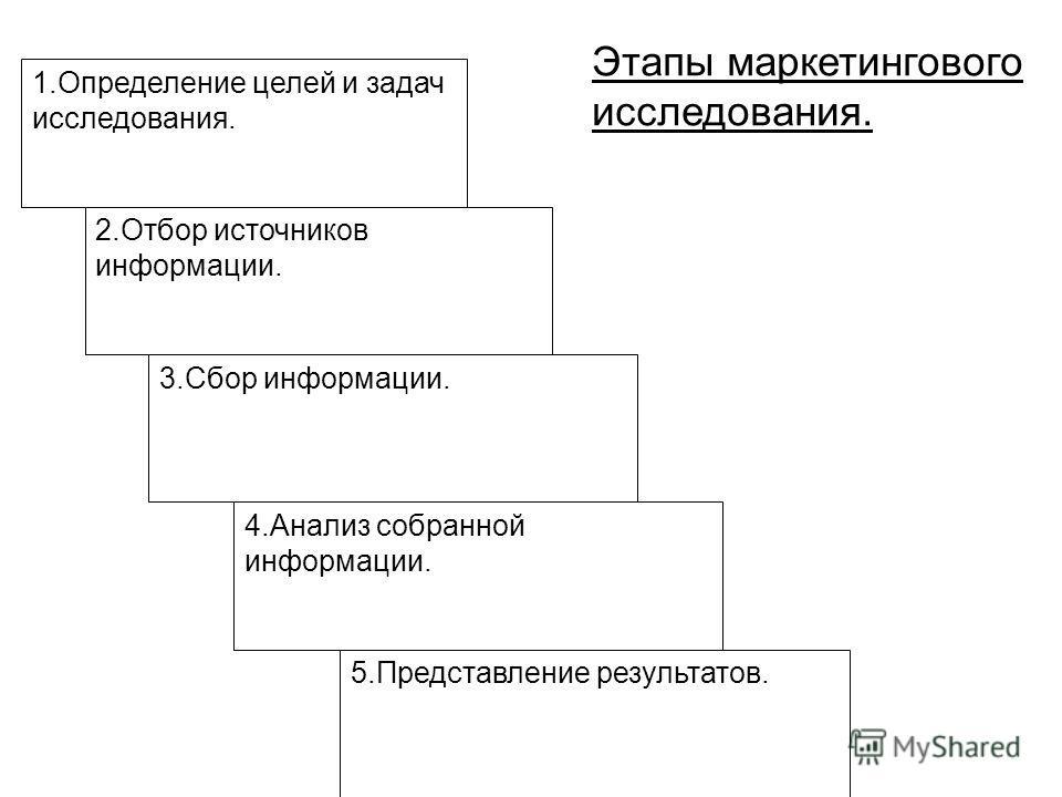 1.Определение целей и задач исследования. 2.Отбор источников информации. 3.Сбор информации. 4.Анализ собранной информации. 5.Представление результатов. Этапы маркетингового исследования.