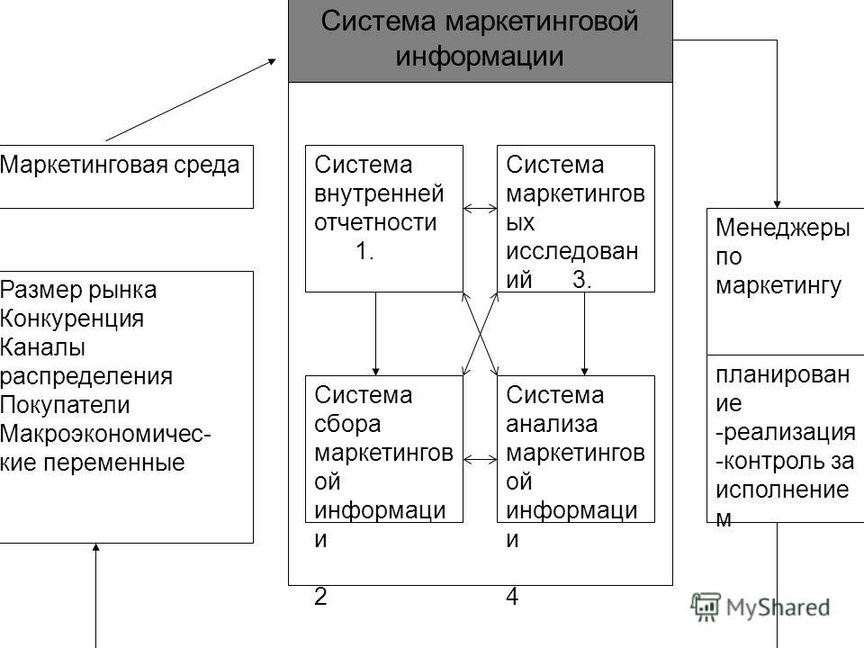 Система маркетинговой информации Маркетинговая среда Размер рынка Конкуренция Каналы распределения Покупатели Макроэкономичес- кие переменные Система внутренней отчетности 1. Система сбора маркетингов ой информаци и 2 Система маркетингов ых исследова