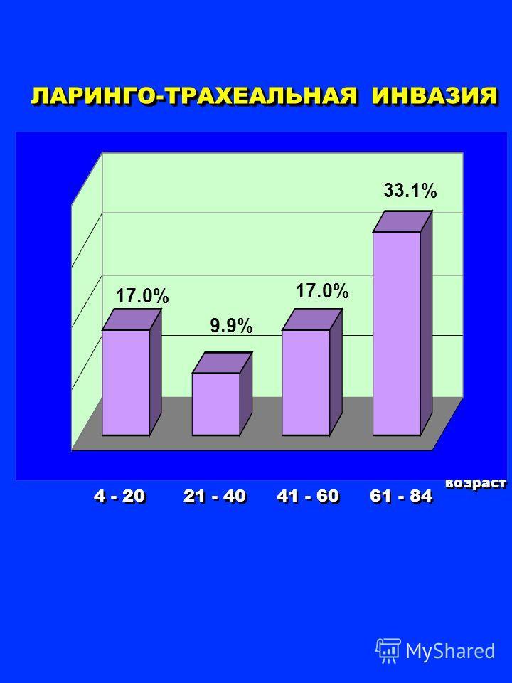 ЛАРИНГО-ТРАХЕАЛЬНАЯ ИНВАЗИЯ 21 - 40 4 - 20 41 - 60 возраст 61 - 84 17.0% 9.9% 17.0% 33.1%
