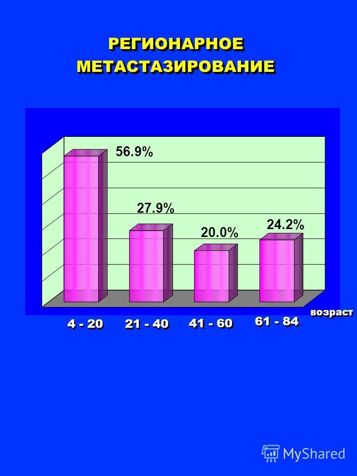РЕГИОНАРНОЕ МЕТАСТАЗИРОВАНИЕ 21 - 40 4 - 20 41 - 60 61 - 84 возраст 56.9% 27.9% 20.0% 24.2%