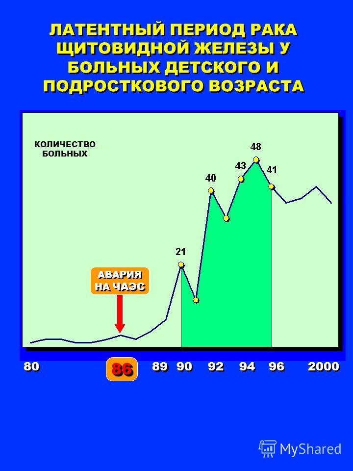 ЛАТЕНТНЫЙ ПЕРИОД РАКА ЩИТОВИДНОЙ ЖЕЛЕЗЫ У БОЛЬНЫХ ДЕТСКОГО И ПОДРОСТКОВОГО ВОЗРАСТА 8686 90 92 94 96 2000 80 КОЛИЧЕСТВО БОЛЬНЫХ АВАРИЯ НА ЧАЭС 89