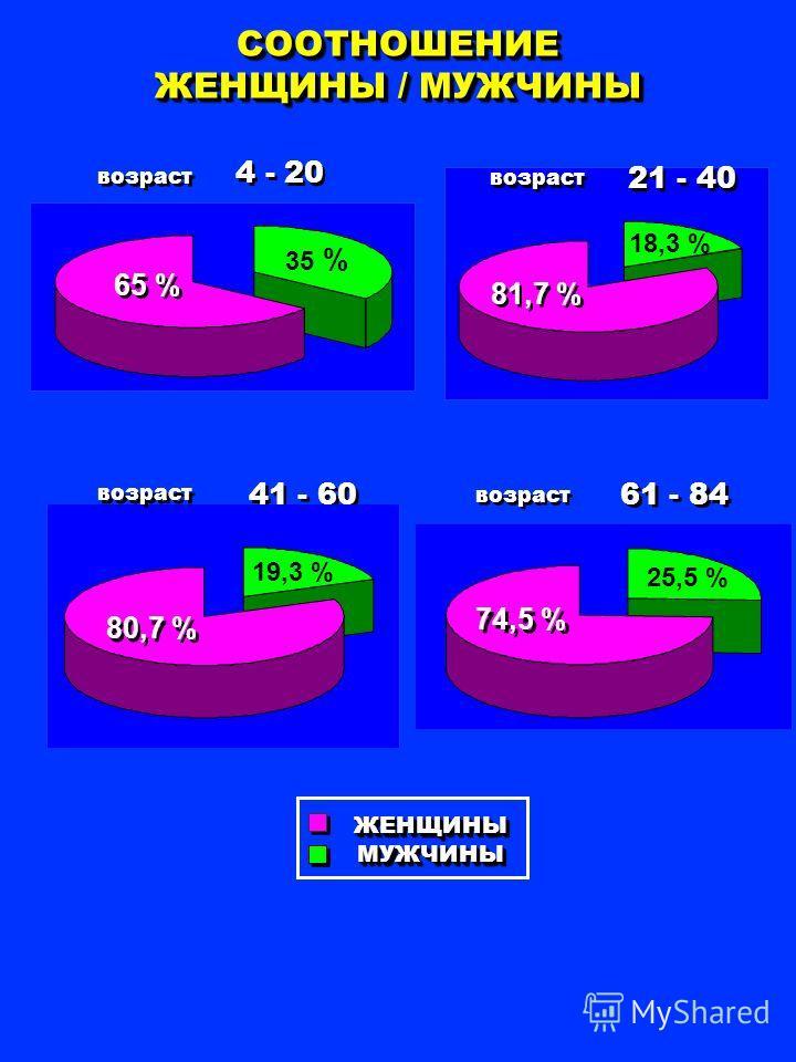 СООТНОШЕНИЕ ЖЕНЩИНЫ / МУЖЧИНЫ 61 - 84 41 - 60 21 - 40 4 - 20 возраст ЖЕНЩИНЫМУЖЧИНЫЖЕНЩИНЫМУЖЧИНЫ 65 % 35 % 81,7 % 18,3 % 80,7 % 19,3 % 74,5 % 25,5 %