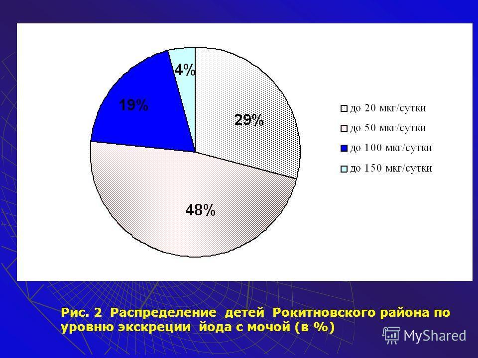 Рис.1 Распределение суточных рационов питания жителей Овруцкого и Дубровицкого районов по содержанию йода (в процентах)