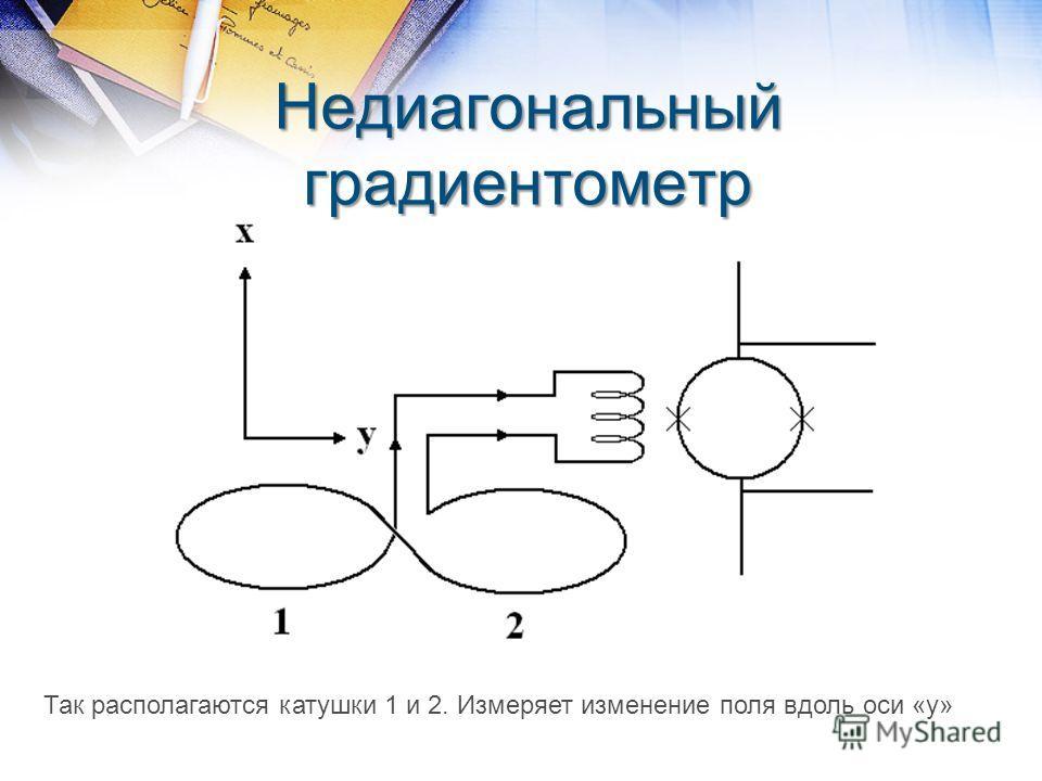 Недиагональный градиентометр Так располагаются катушки 1 и 2. Измеряет изменение поля вдоль оси «у»