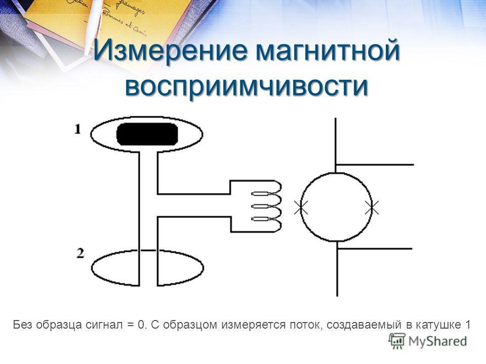 Измерение магнитной восприимчивости Без образца сигнал = 0. С образцом измеряется поток, создаваемый в катушке 1