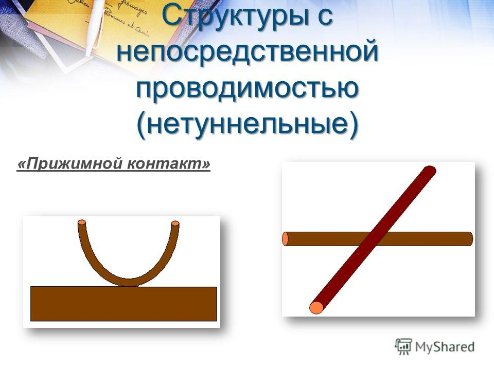 Структуры с непосредственной проводимостью (нетуннельные) «Прижимной контакт»