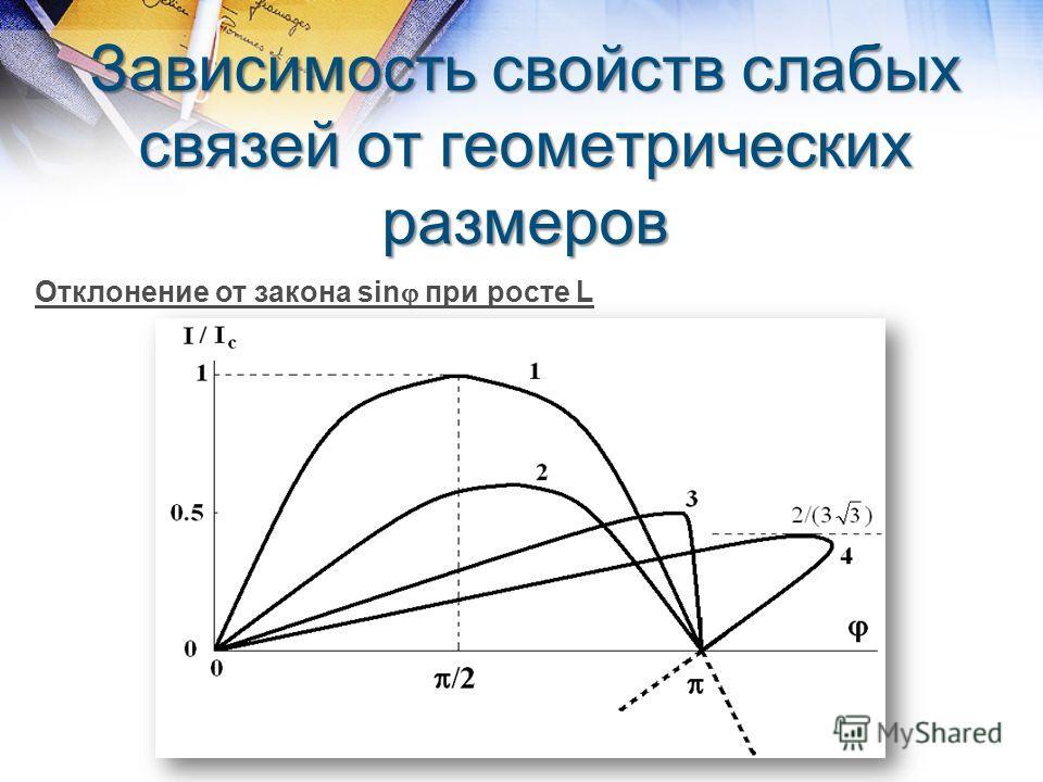 Зависимость свойств слабых связей от геометрических размеров Отклонение от закона sin при росте L