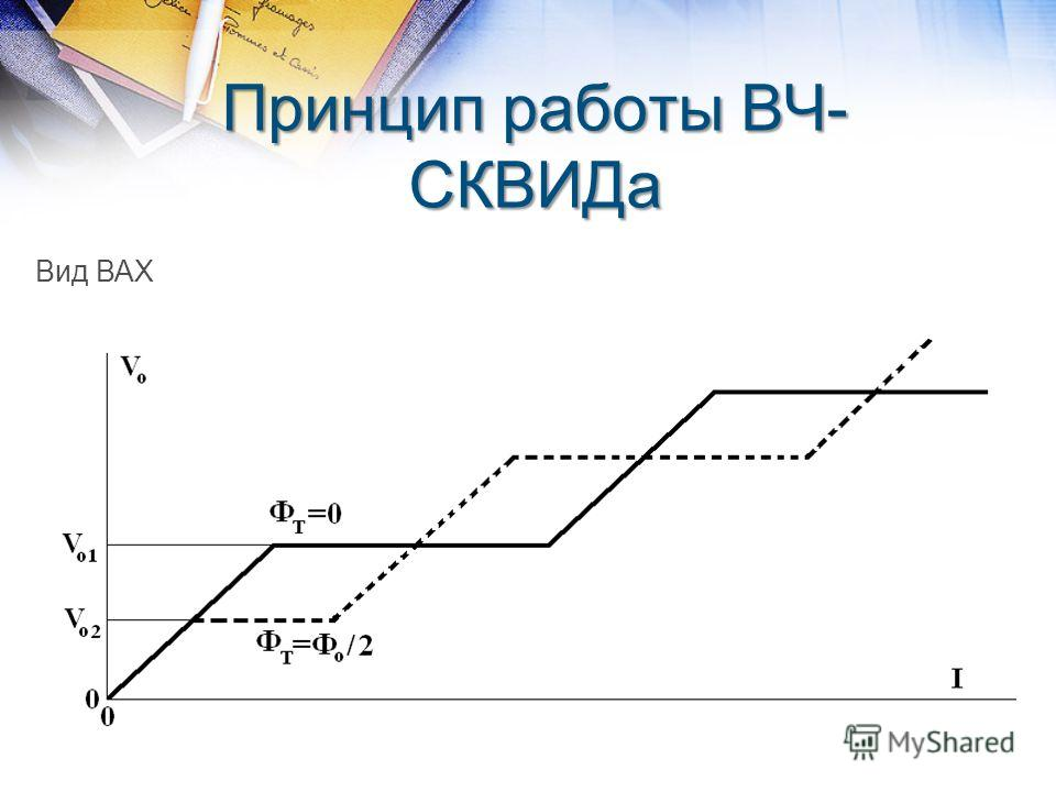 Принцип работы ВЧ- СКВИДа Вид ВАХ