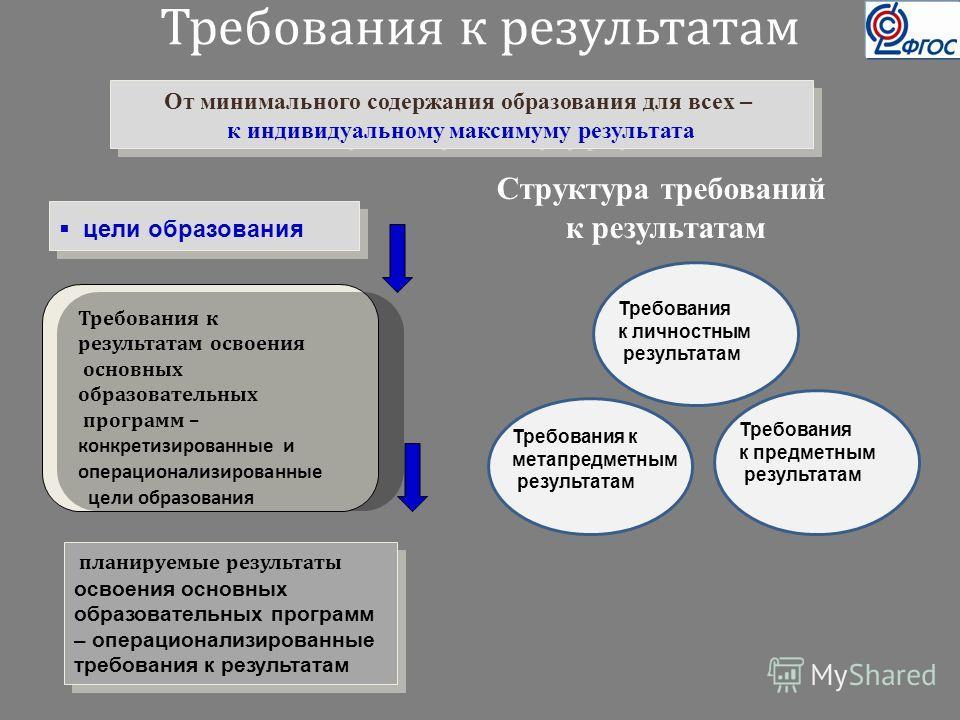 Требования к результатам Требования к результатам освоения основных образовательных программ – конкретизированные и операционализированные цели образования Структура требований к результатам планируемые результаты освоения основных образовательных пр