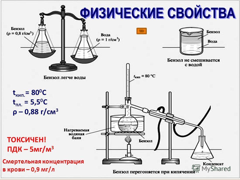 ТОКСИЧЕН! ПДК – 5мг/м 3 Смертельная концентрация в крови – 0,9 мг/л t кип. = 80 0 С t пл. = 5,5 0 С ρ – 0,88 г/см 3