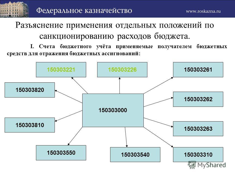 Разъяснение применения отдельных положений по санкционированию расходов бюджета. I. Счета бюджетного учёта применяемые получателем бюджетных средств для отражения бюджетных ассигнований: 150303263 150303221150303226150303261 150303262 150303000 15030