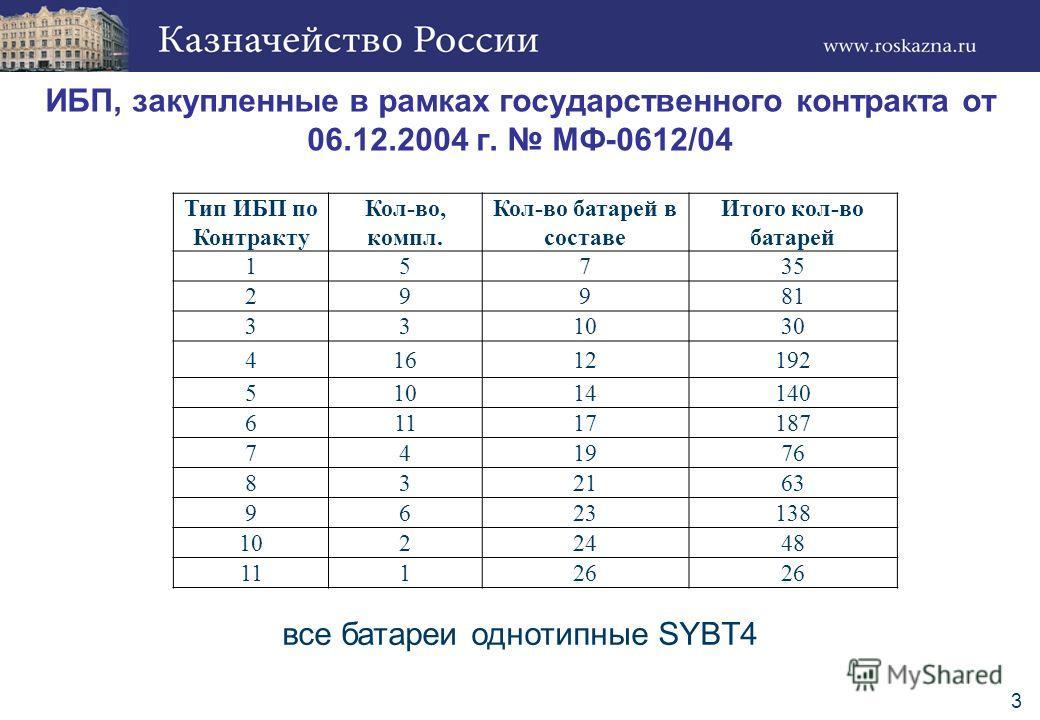 3 ИБП, закупленные в рамках государственного контракта от 06.12.2004 г. МФ-0612/04 Тип ИБП по Контракту Кол-во, компл. Кол-во батарей в составе Итого кол-во батарей 15735 29981 331030 41612192 51014140 61117187 741976 832163 9623138 1022448 11126 все