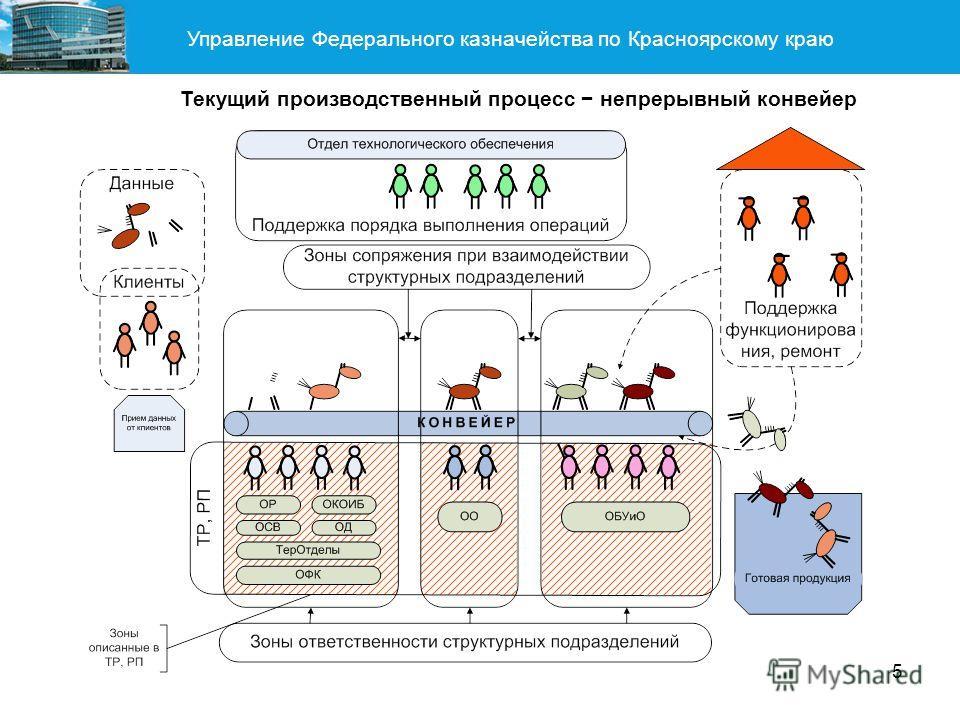 Управление Федерального казначейства по Красноярскому краю 5 Текущий производственный процесс непрерывный конвейер