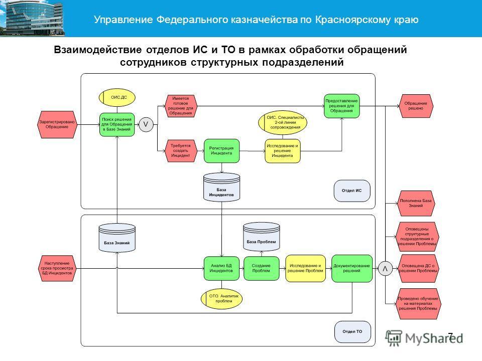 Управление Федерального казначейства по Красноярскому краю 7 Взаимодействие отделов ИС и ТО в рамках обработки обращений сотрудников структурных подразделений