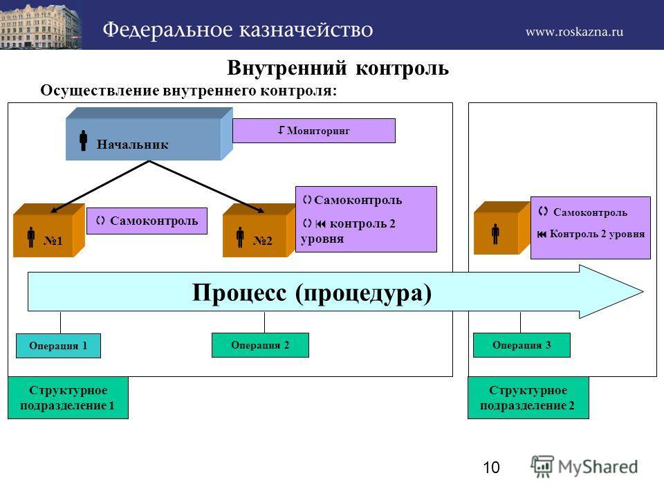 10 Внутренний контроль Осуществление внутреннего контроля: Операция 1 1 Процесс (процедура) 2 Начальник Самоконтроль контроль 2 уровня Самоконтроль Контроль 2 уровня Мониторинг Структурное подразделение 1 Структурное подразделение 2 Операция 2Операци