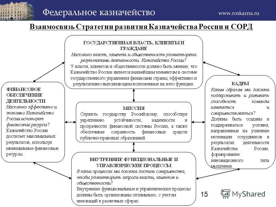 15 Взаимосвязь Стратегии развития Казначейства России и СОРД