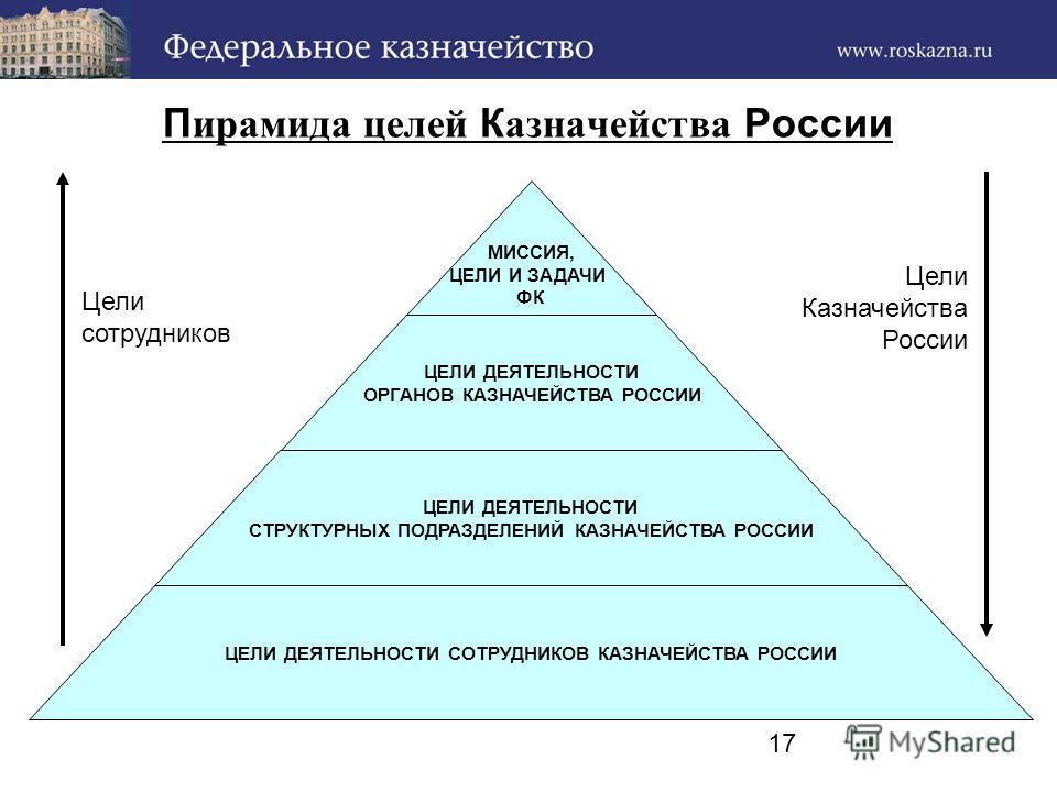 17 П ирамида целей К азначейства России МИССИЯ, ЦЕЛИ И ЗАДАЧИ ФК ЦЕЛИ ДЕЯТЕЛЬНОСТИ ОРГАНОВ КАЗНАЧЕЙСТВА РОССИИ ЦЕЛИ ДЕЯТЕЛЬНОСТИ СТРУКТУРНЫХ ПОДРАЗДЕЛЕНИЙ КАЗНАЧЕЙСТВА РОССИИ ЦЕЛИ ДЕЯТЕЛЬНОСТИ СОТРУДНИКОВ КАЗНАЧЕЙСТВА РОССИИ Цели сотрудников Цели Каз