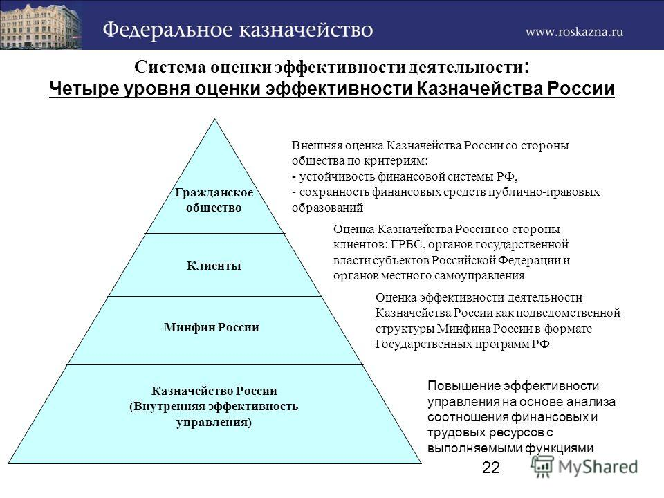 22 Система оценки эффективности деятельности : Четыре уровня оценки эффективности Казначейства России Внешняя оценка Казначейства России со стороны общества по критериям: - устойчивость финансовой системы РФ, - сохранность финансовых средств публично