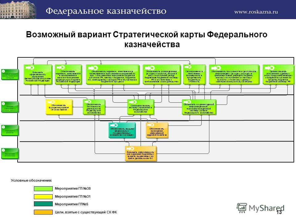Возможный вариант Cтратегической карты Федерального казначейства Условные обозначения: Мероприятия ГП 38 Мероприятия ГП 31 Мероприятия ГП5 Цели, взятые с существующей СК ФК 13