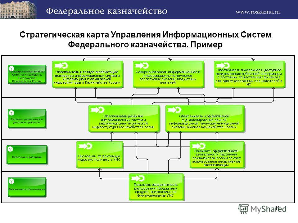 11 Стратегическая карта Управления Информационных Систем Федерального казначейства. Пример