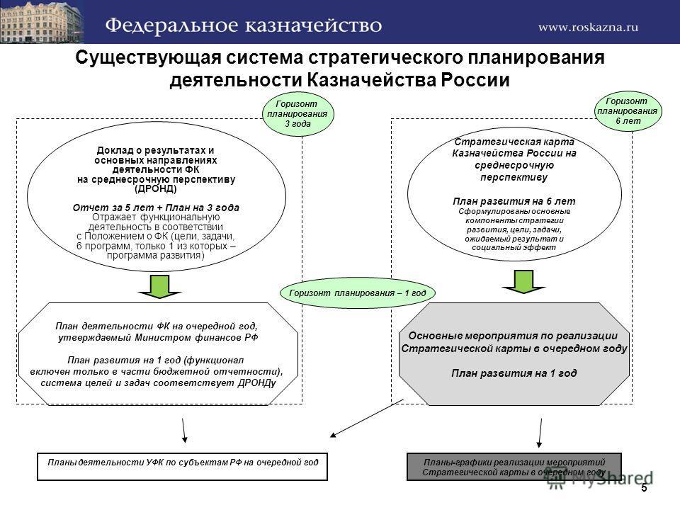 Существующая система стратегического планирования деятельности Казначейства России Доклад о результатах и основных направлениях деятельности ФК на среднесрочную перспективу (ДРОНД) Отчет за 5 лет + План на 3 года Отражает функциональную деятельность