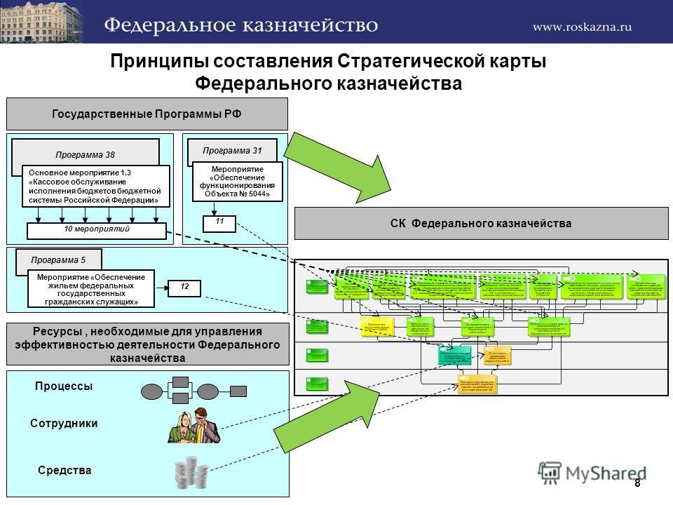 Принципы составления Стратегической карты Федерального казначейства 8 Программа 38 Основное мероприятие 1.3 «Кассовое обслуживание исполнения бюджетов бюджетной системы Российской Федерации» 10 мероприятий Программа 31 Мероприятие «Обеспечение функци
