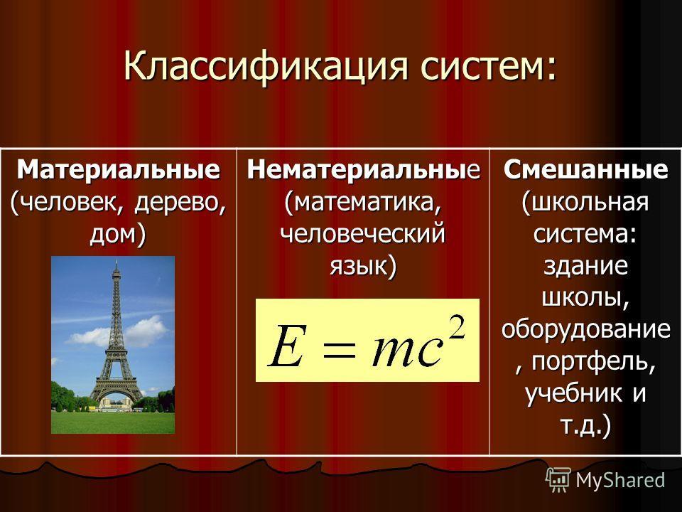 Классификация систем: Материальные (человек, дерево, дом) Нематериальные (математика, человеческий язык) Смешанные (школьная система: здание школы, оборудование, портфель, учебник и т.д.)