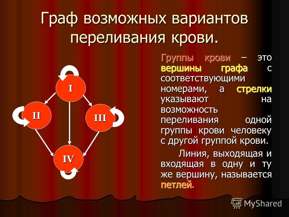 Граф возможных вариантов переливания крови. Группы крови – это вершины графа с соответствующими номерами, а стрелки указывают на возможность переливания одной группы крови человеку с другой группой крови. Линия, выходящая и входящая в одну и ту же ве