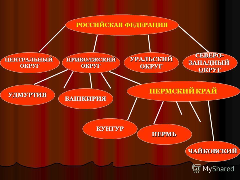 РОССИЙСКАЯ ФЕДЕРАЦИЯ ПЕРМСКИЙ КРАЙ ЦЕНТРАЛЬНЫЙОКРУГПРИВОЛЖСКИЙОКРУГУРАЛЬСКИЙОКРУГСЕВЕРО-ЗАПАДНЫЙОКРУГ УДМУРТИЯ БАШКИРИЯ КУНГУР ПЕРМЬ ЧАЙКОВСКИЙ