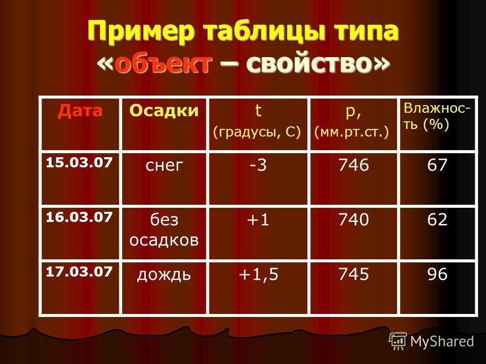 Пример таблицы типа «объект – свойство» ДатаОсадкиt (градусы, С) р, (мм.рт.ст.) Влажнос- ть (%) 15.03.07 снег-374667 16.03.07 без осадков +174062 17.03.07 дождь+1,574596