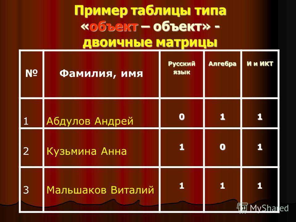 Фамилия, имяРусскийязыкАлгебра И и ИКТ 1Абдулов Андрей011 2Кузьмина Анна101 3Мальшаков Виталий 111 Пример таблицы типа «объект – объект» - двоичные матрицы