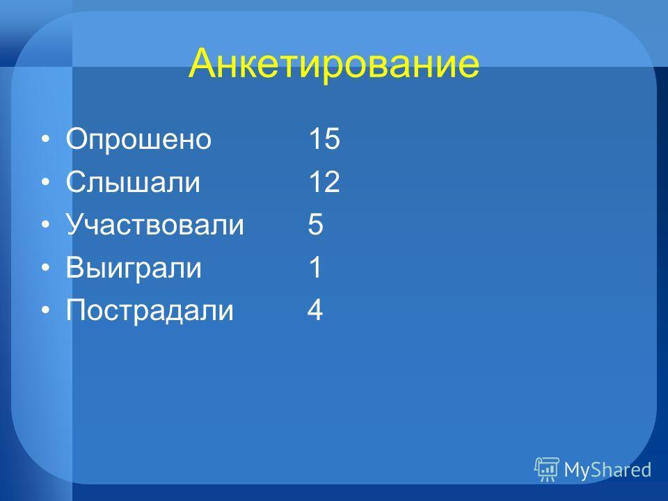 Анкетирование Опрошено15 Слышали12 Участвовали5 Выиграли1 Пострадали4