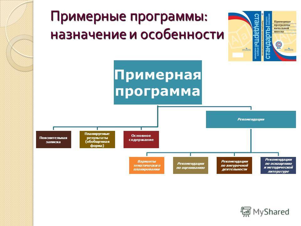 Примерные программы : назначение и особенности Примерная программа Пояснительная записка Планируемые результаты (обобщенная форма) Основное содержание Рекомендации Варианты тематического планирования Рекомендации по оцениванию Рекомендации по внеуроч
