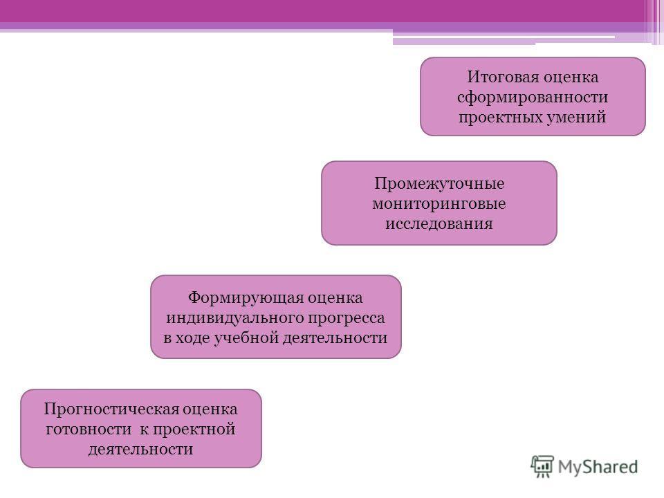 Прогностическая оценка готовности к проектной деятельности Формирующая оценка индивидуального прогресса в ходе учебной деятельности Промежуточные мониторинговые исследования Итоговая оценка сформированности проектных умений