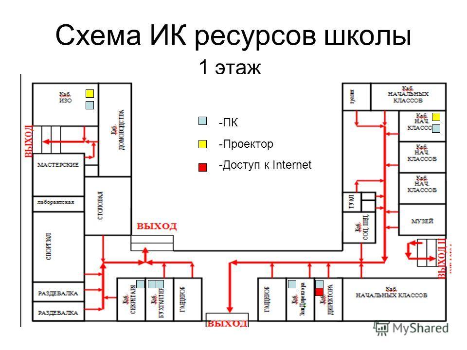Схема ИК ресурсов школы 1 этаж -ПК -Проектор -Доступ к Internet