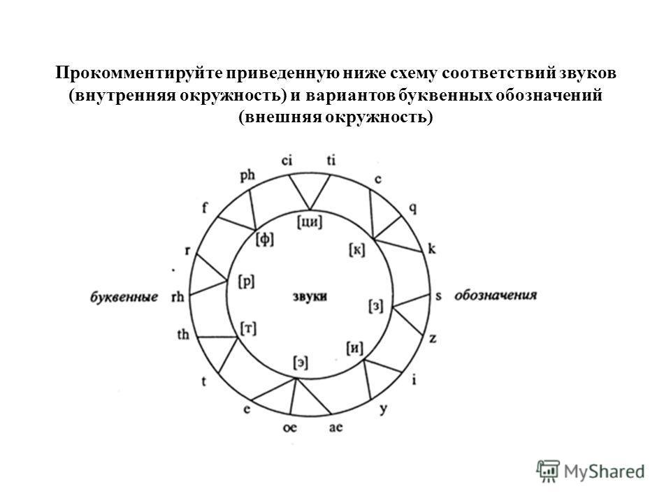 Прокомментируйте приведенную ниже схему соответствий звуков (внутренняя окружность) и вариантов буквенных обозначений (внешняя окружность)