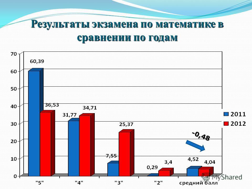 Результаты экзамена по математике в сравнении по годам -0,48