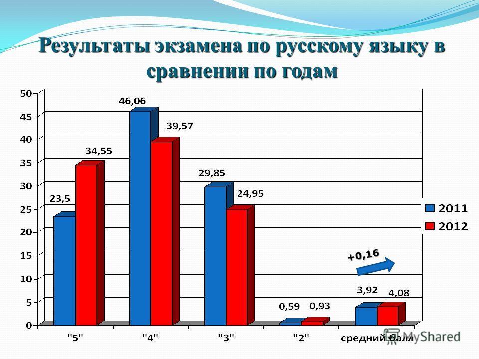 Результаты экзамена по русскому языку в сравнении по годам +0,16