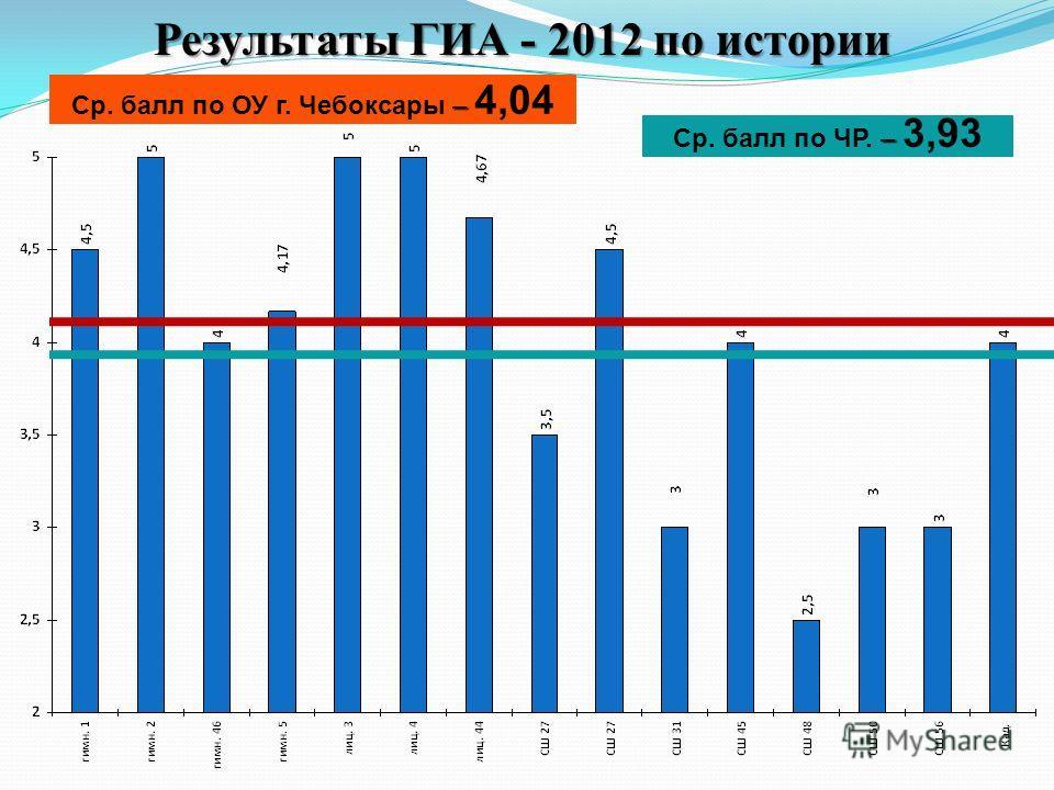 Результаты ГИА - 2012 по истории – Ср. балл по ОУ г. Чебоксары – 4,04 – Ср. балл по ЧР. – 3,93