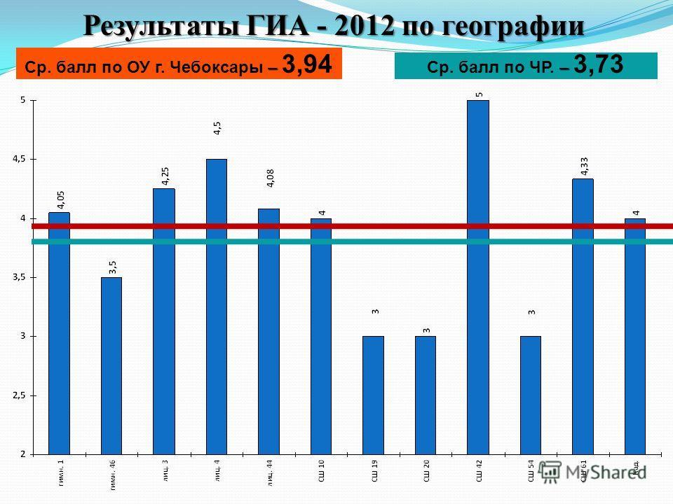 Результаты ГИА - 2012 по географии – Ср. балл по ОУ г. Чебоксары – 3,94 – Ср. балл по ЧР. – 3,73