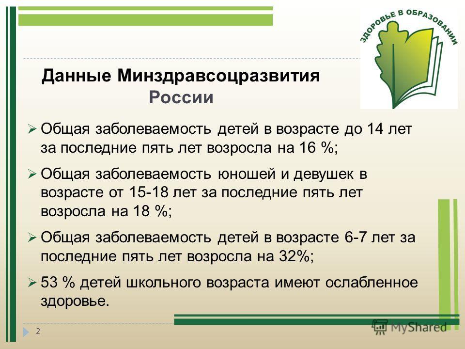 2 Данные Минздравсоцразвития России Общая заболеваемость детей в возрасте до 14 лет за последние пять лет возросла на 16 %; Общая заболеваемость юношей и девушек в возрасте от 15-18 лет за последние пять лет возросла на 18 %; Общая заболеваемость дет
