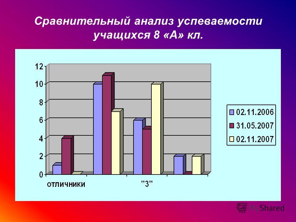 Сравнительный анализ успеваемости учащихся 8 «А» кл.