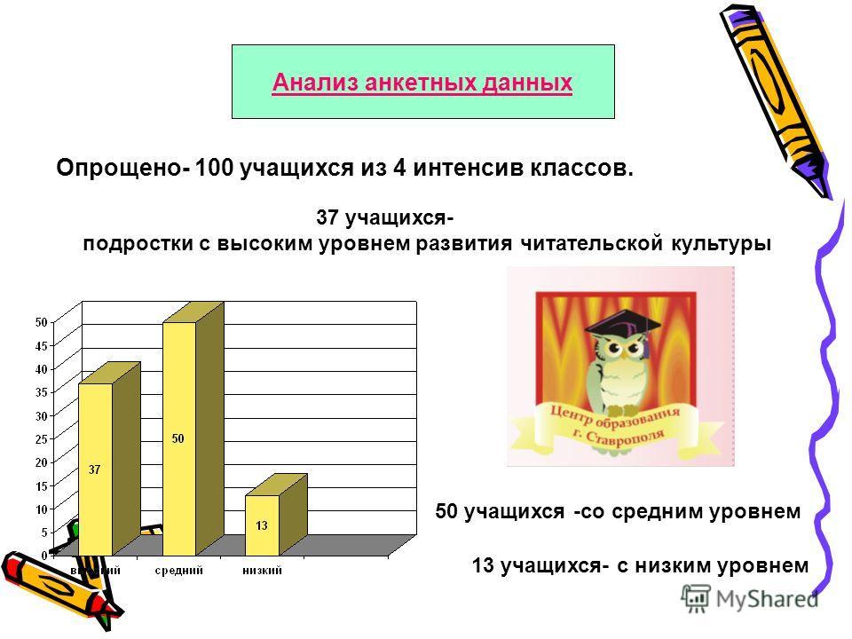 Анализ анкетных данных Опрощено- 100 учащихся из 4 интенсив классов. 37 учащихся- подростки с высоким уровнем развития читательской культуры 50 учащихся -со средним уровнем 13 учащихся- с низким уровнем