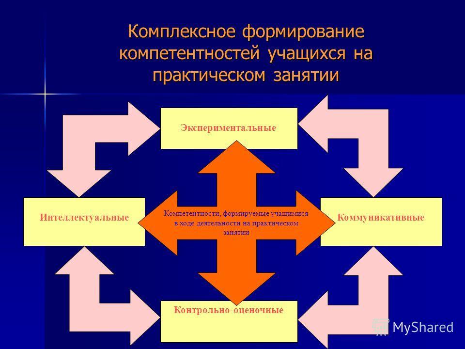 Комплексное формирование компетентностей учащихся на практическом занятии Экспериментальные Интеллектуальные Контрольно-оценочные Коммуникативные Компетентности, формируемые учащимися в ходе деятельности на практическом занятии