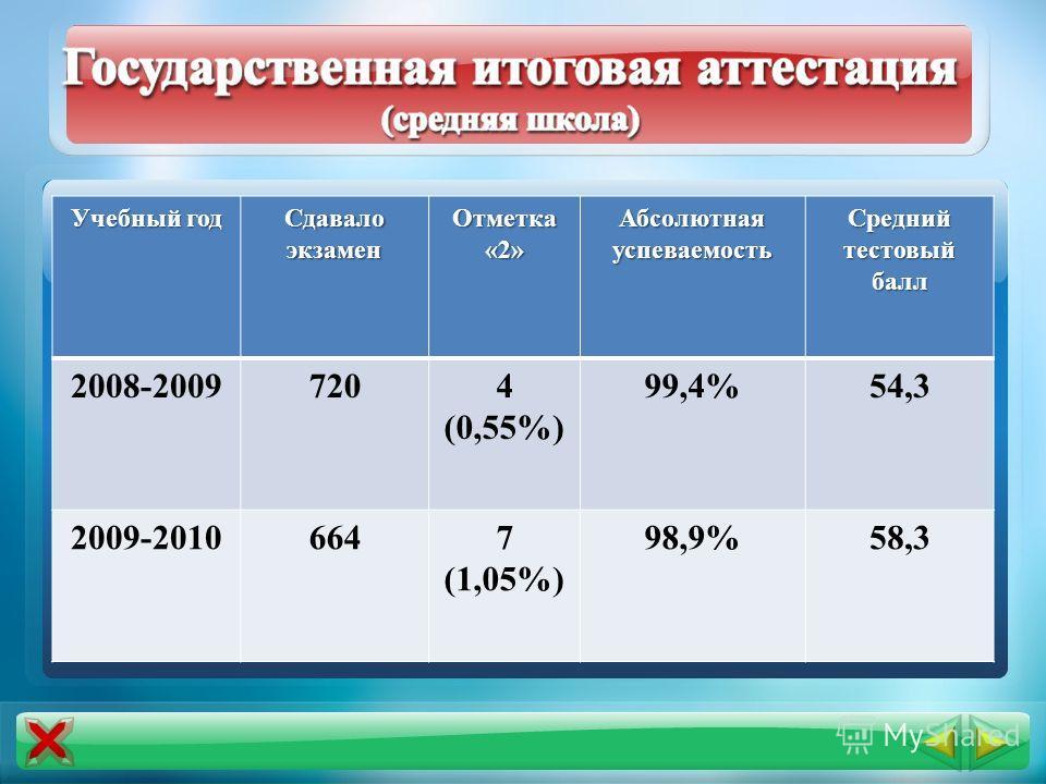 Учебный год Сдавало экзамен Отметка «2» Абсолютная успеваемость Средний тестовый балл 2008-20097204 (0,55%) 99,4%54,3 2009-20106647 (1,05%) 98,9%58,3